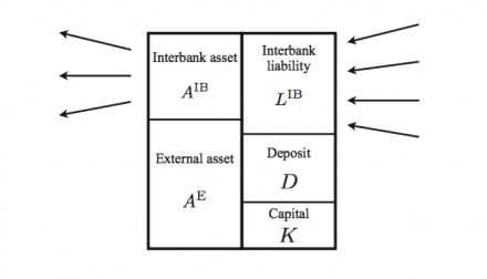 Stylized balance sheet of a bank
