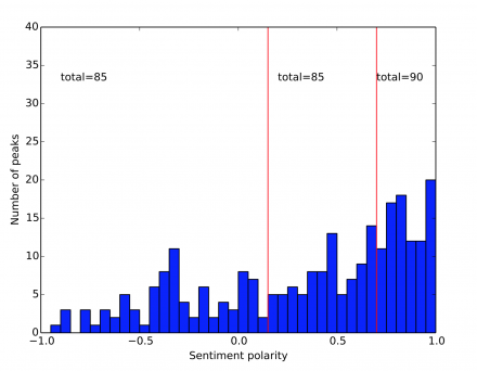 Distribution of sentiment polarity for the 260 detected Twitter peaks