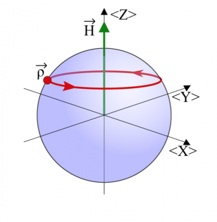 The Hamiltonianin quantum theory (green arrow) acts as the axis of rotation as states evolve in the Bloch sphere (Color figure online)