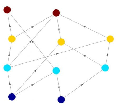 Identifying ranking hierarchies in complex networks is of paramount importance in many disciplines